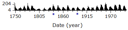 Monthly sunspot number, 1749-2005.