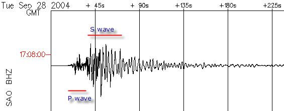 example seismogram from the Make a Seismogram! webpage