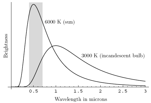 Example graph measures the brightness and wavelength of sunlight and light from an incandescent bulb