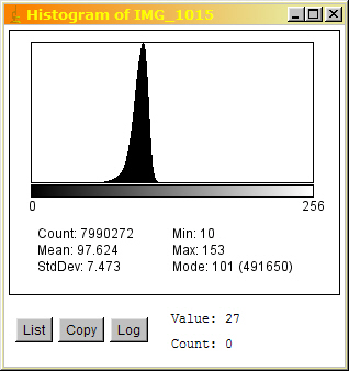 Screenshot of a histogram generated in the program ImageJ