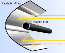 Drawing of a parabolic mirror reflecting light onto a black tube
