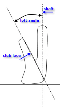 diagram showing the loft angle of a golf club