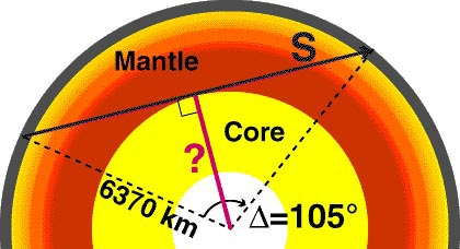 Diagram measures the diameter of the Earth's core using seismic waves and shadows