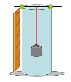 Diagram of a weight suspended from a rubber band attached to a skewer in a beaker of water