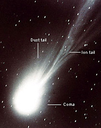 Photo of a comet with the coma, dust tail and ion tail labeled