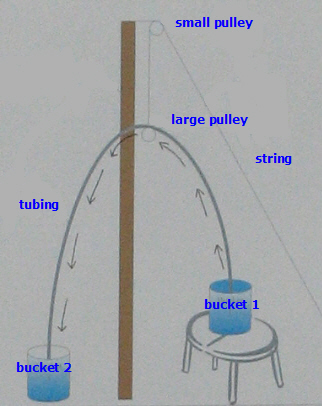 Drawing of a pulley raising a tube used to siphon water from one container to another