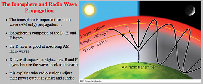 image of the ionosphere and radio waves