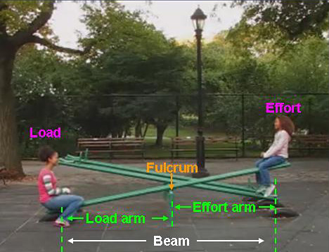 Photo of two children and a seesaw are labeled with the parts of a lever: beam, load, effort, and fulcrum