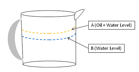 Environmental Engineering Science Project Line drawing of liquid measuring cup showing point A (total water and oil level) and point B (water level).
