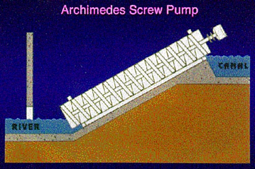 Applied Mechanics  Science Project Cross-section of Archimedes Screw