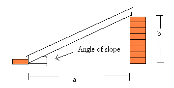Civil Engineering  Science Project How to simulate slopes of various angles