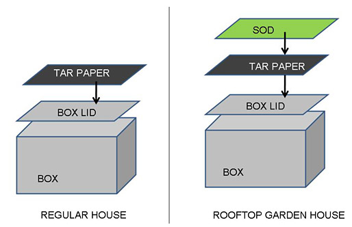 Environmental Engineering Science Project diagram for assembly of regular and rooftop garden box houses