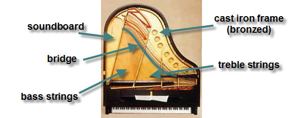 Top-down view of an open grand piano shows the cast iron frame, soundboard, bridge, treble strings and bass strings