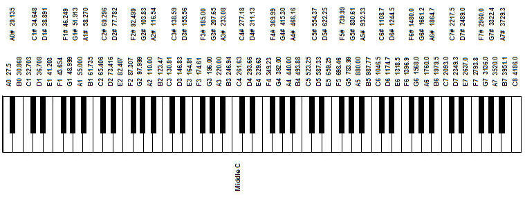 Diagram of a piano keyboard with the fundamental frequency labeled for each key
