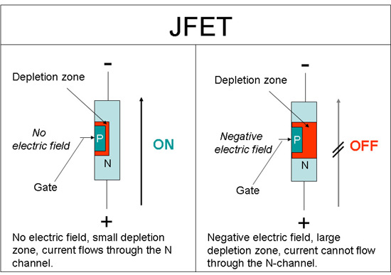 Electricity  Science Project schematic of an N-channel junction field-effect transistor