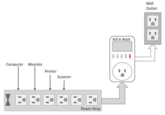 Diagram of a power strip being plugged into an electricity meter before being plugged into a wall outlet
