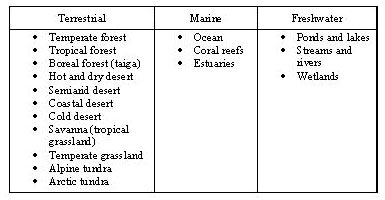 Environmental  Science Project biomes of the world table