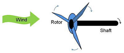 Energy and Power  Science Project two important parts of a wind turbine, the rotor and the shaft