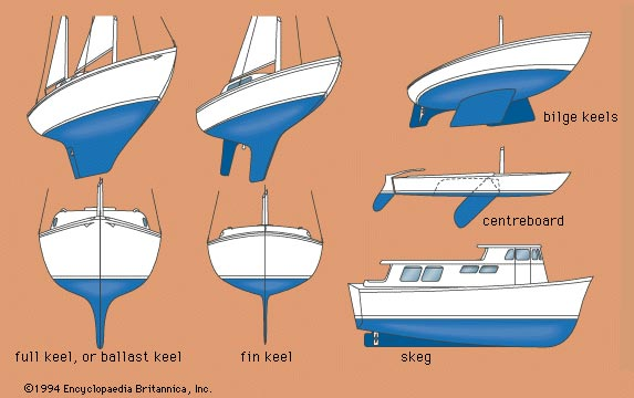 Aerodynamics Science Project diagram compares bilge keel design with other hull designs