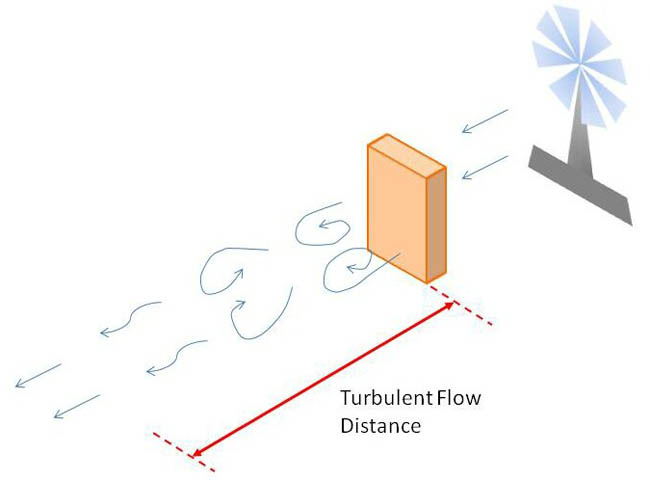 Drawing of a fan blowing a box with straight arrows between the fan and the box and curved arrows progressively becoming straighter downwind of the box.