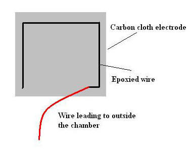 Cartoon of epoxied electrode