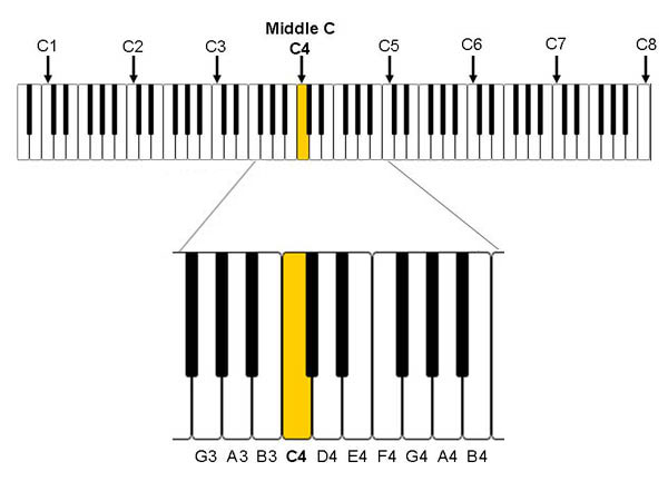diagrams showing naming scheme of notes on a piano or full size keyboard including middle C