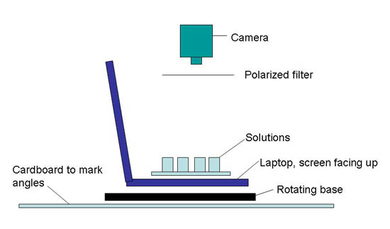 Diagram of a camera pointing down at four solutions resting on the keyboard of a laptop that sits on a rotating base
