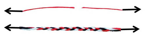 This image shows a single strand of thread that is broken when forces (arrows) are applied on both ends. Below it is a braided, 3-strand rope that remains unbroken when the same forces are applied on both ends.