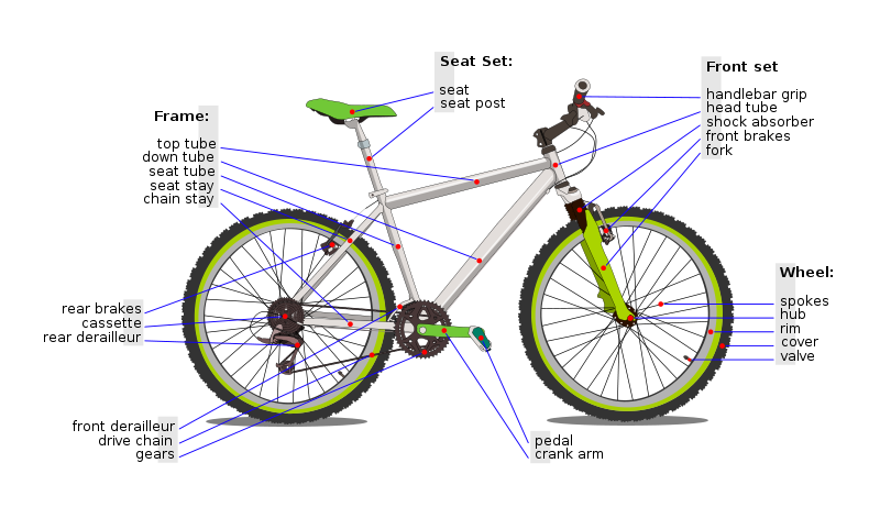 The components of a bicycle.