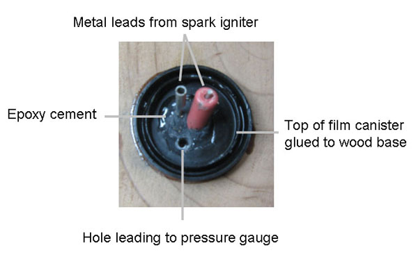The top of a film canister is glued to the 4- x 6- x 1/2-inch board. The two spark igniter leads are glued into place. The hole leading to the pressure gauge allows measurement of the pressure inside the canister.