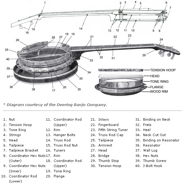 Diagram of an exploded view of a banjo
