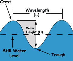 Diagram of wave characteristics such as the crest, trough, wave height, wavelength and still water level