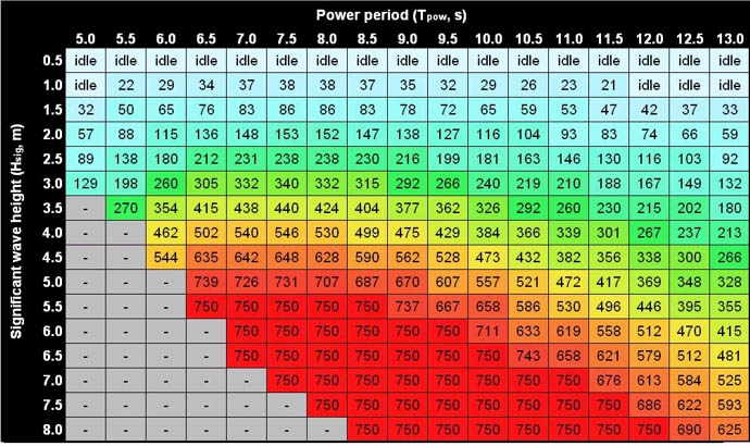 A power matrix used to calculate energy output of an offshore wave energy system