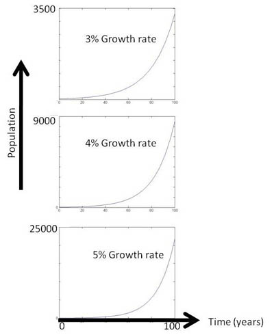 Three J-shaped graphs show population on the y-axis and time in years on the axis. The top graph is for three percent growth. It rises from an initial population of 25 to 3000 individuals in a one year time span. The middle graph is for four percent growth and rises from 25 to 9000 in a one hundred year time span. The bottom graph is for five percent growth and rises from 25 to 25000 in a one hundred year time span.