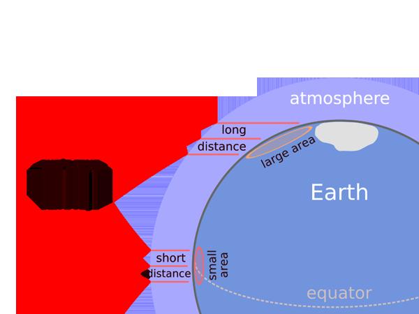 Sunlight energy per unit area