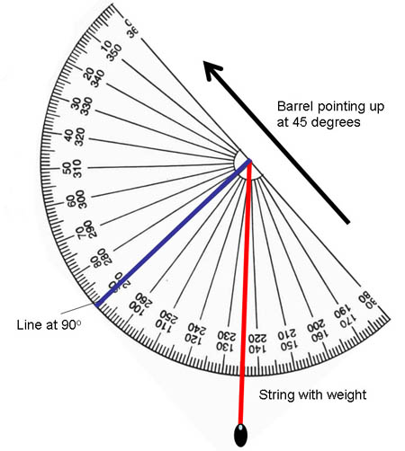 Diagram of protractor with string and weight.