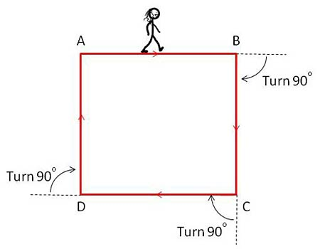 Computer Science fair project Drawing of a stick figure walking the perimeter of a square. The 90 degree turns are noted.