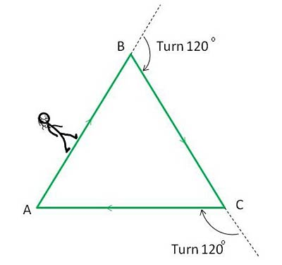 Computer Science fair project Drawing of a stick figure walking the perimeter of a triangle. The 120 degree turns are noted.