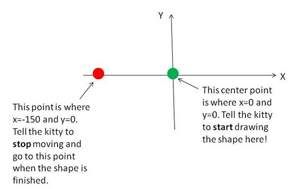 Computer Science fair project Drawing of an x-y coordinate system with the center marked with a green dot, and the far left on the x-axis marked with a red dot. IMG 8