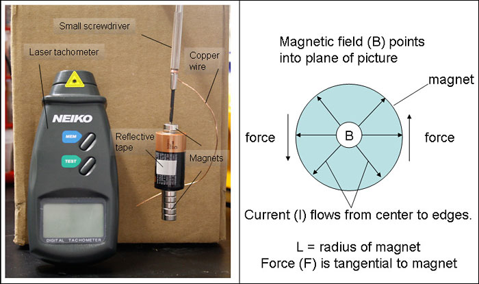 Electricity science  project <B>Figure 1.</B>The panel on the left shows the motor and the laser tachometer. The motor consists of a small screwdriver, a length of copper wire, a C battery, a piece of reflective tape (for the laser tachometer reading), and neodymium batteries. The panel on the right focuses on the axis through the magnets.