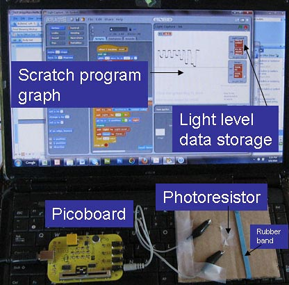 Chemistry science  project   <B>Figure 1.</B> Picoboard, photoresistor, and Scratch program for this Briggs-Rauscher science project. The Scratch screen is visible on the laptop screen. To measure color changes in the reaction, a clear cup with the reactants is placed over the photoresistor and held in place with the rubber band. As the reaction proceeds, resistance changes in the photoresistor are detected by the Picoboard and transmitted to the computer, where a Scratch program stores and graphs the data.