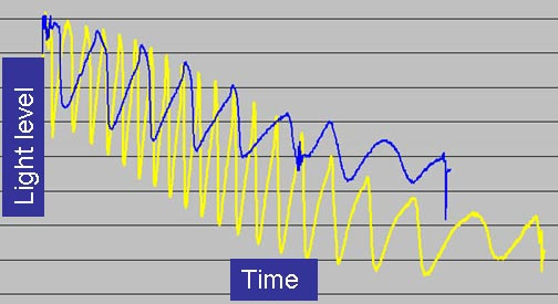 Chemistry science  project   <B>Figure 2.</B> Varying the malonic acid level in the Briggs-Rauscher reaction affects the rate of the periodic changes. The reaction that produced the yellow line had twice as much malonic acid as the reaction that produced the blue line. The overall time was about 7 minutes.