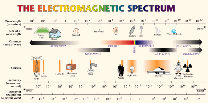 Does your cell phone radiate measuring cell phone electromagnetic