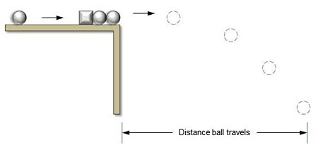 Diagram of a Gauss rifle has a metal ball rolling towards a magnet with two metal balls attached to the opposite end