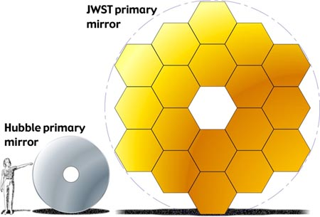 Comparison of the primary mirrors of the Hubble Space Telescope and the JWST