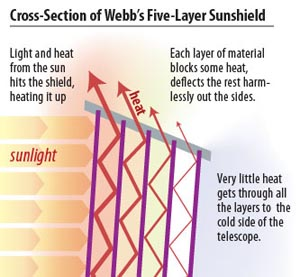 How the JWST Sunshield Works