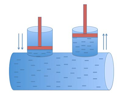 Two pistons of similar sizes interact by compressing liquid in a container