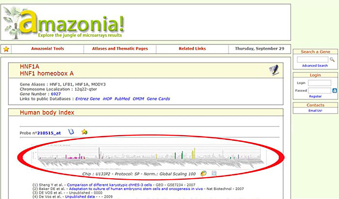 A gene expression graph found on amazonia.transcriptome.eu