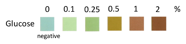 Color chart for glucose test strips has six squares of varying color starting at a light blue for 0% and a dark brown for 2%