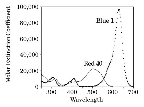 Absorption spectra of blue #1 and red #40, showing their absorption peaks.